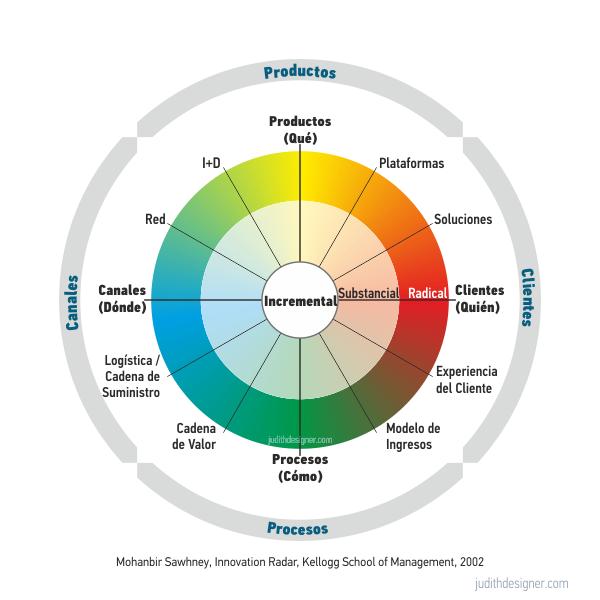 Ilustración | Radar de la Innovación