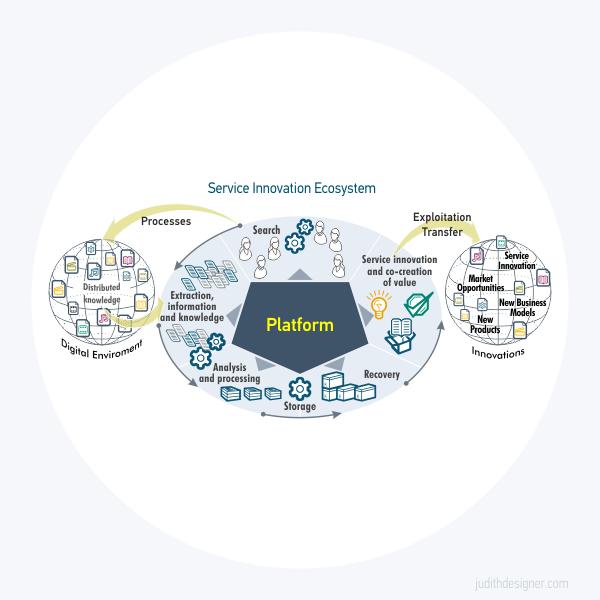 Ilustración | Service Innovation Ecosystem