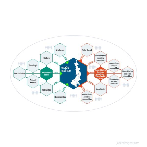 Ilustración | Modelo Sistema de Actividades