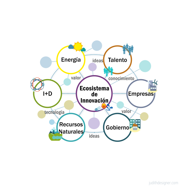 Ilustración | Ecosistema de Innovación